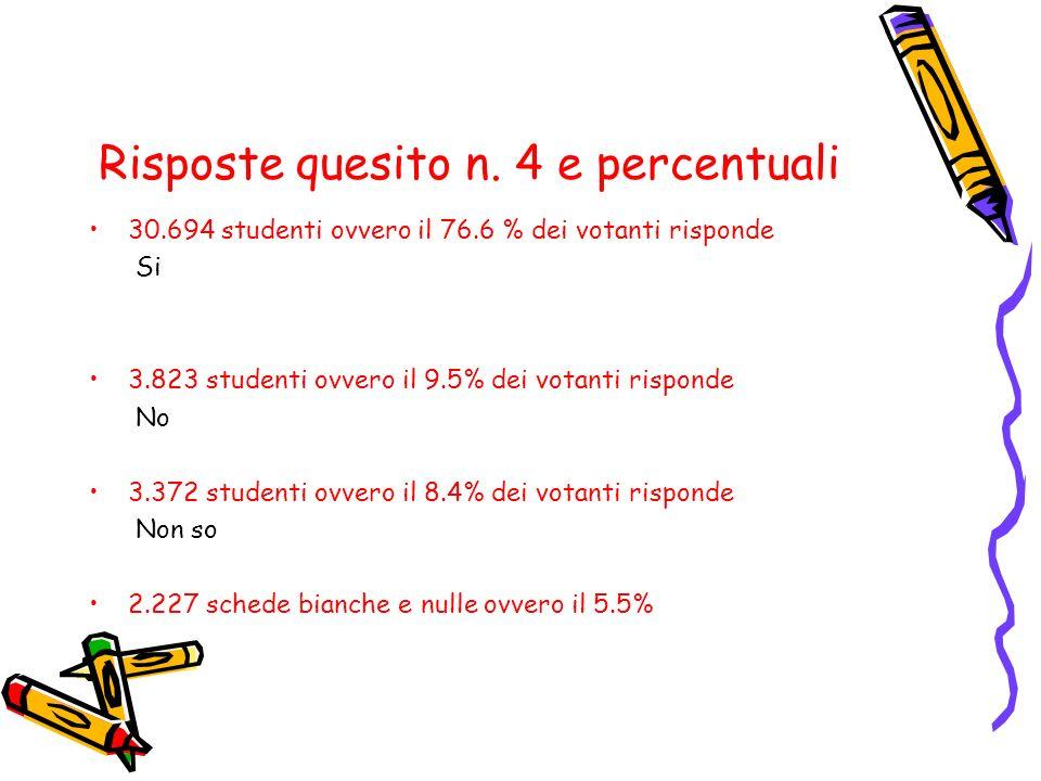 Risposte quesito n. 4 e percentuali 30.694 studenti ovvero il 76.6 % dei votanti risponde Si 3.823 studenti ovvero il 9.5% dei votanti risponde No 3.3