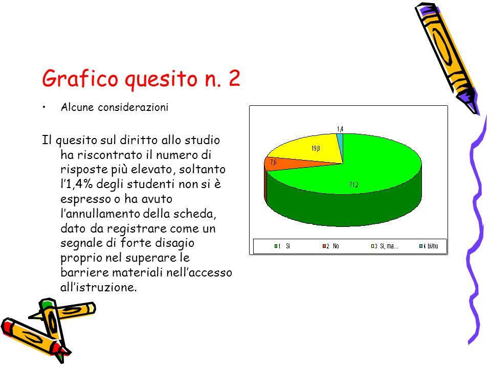 Grafico quesito n. 2 Alcune considerazioni Il quesito sul diritto allo studio ha riscontrato il numero di risposte più elevato, soltanto l'1,4% degli