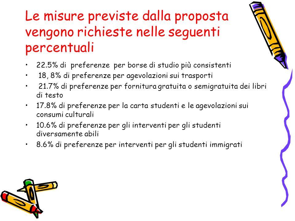 Le misure previste dalla proposta vengono richieste nelle seguenti percentuali 22.5% di preferenze per borse di studio più consistenti 18, 8% di prefe