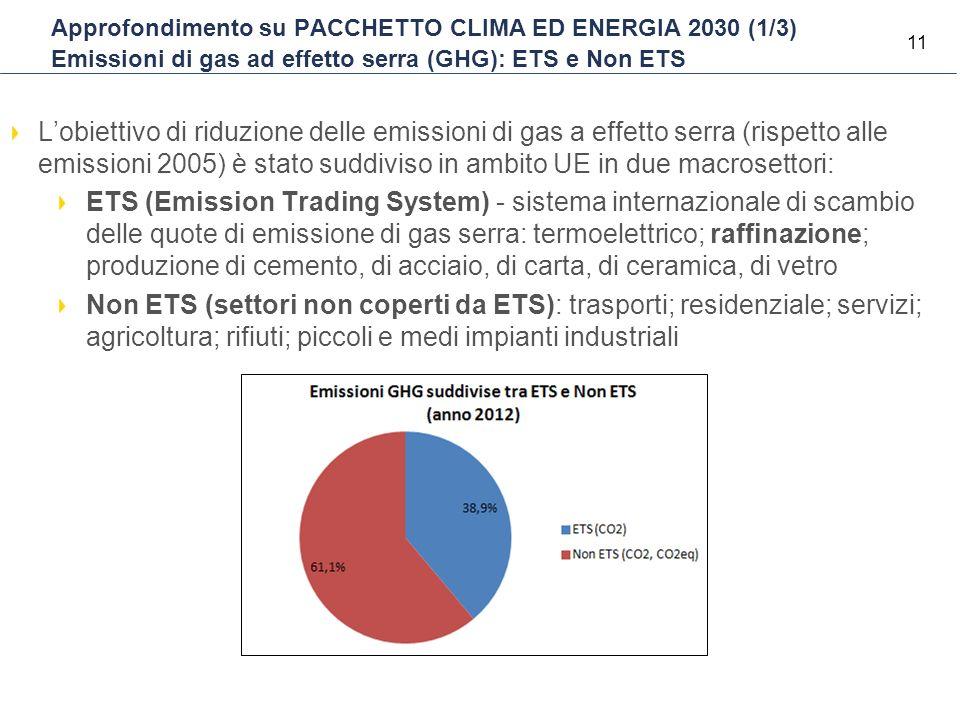 11 Approfondimento su PACCHETTO CLIMA ED ENERGIA 2030 (1/3) Emissioni di gas ad effetto serra (GHG): ETS e Non ETS L'obiettivo di riduzione delle emis