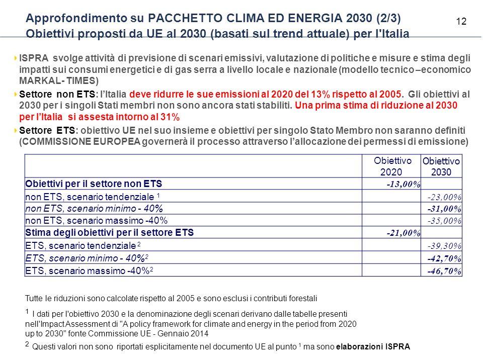 12 Approfondimento su PACCHETTO CLIMA ED ENERGIA 2030 (2/3) Obiettivi proposti da UE al 2030 (basati sul trend attuale) per l'Italia ISPRA svolge atti