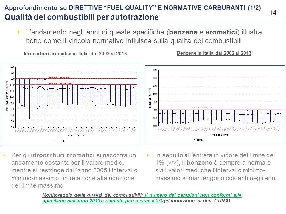 """14 Approfondimento su DIRETTIVE """"FUEL QUALITY"""" E NORMATIVE CARBURANTI (1/2) Qualità dei combustibili per autotrazione Idrocarburi aromatici in Italia"""