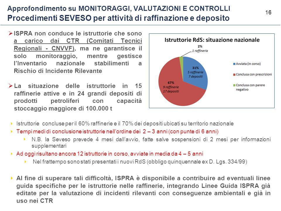 16 Approfondimento su MONITORAGGI, VALUTAZIONI E CONTROLLI Procedimenti SEVESO per attività di raffinazione e deposito Istruttorie concluse per il 60%