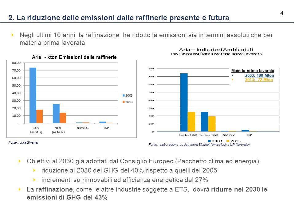 4 Materia prima lavorata  2003: 100 Mton  2013: 72 Mton 2. La riduzione delle emissioni dalle raffinerie presente e futura Negli ultimi 10 anni la r