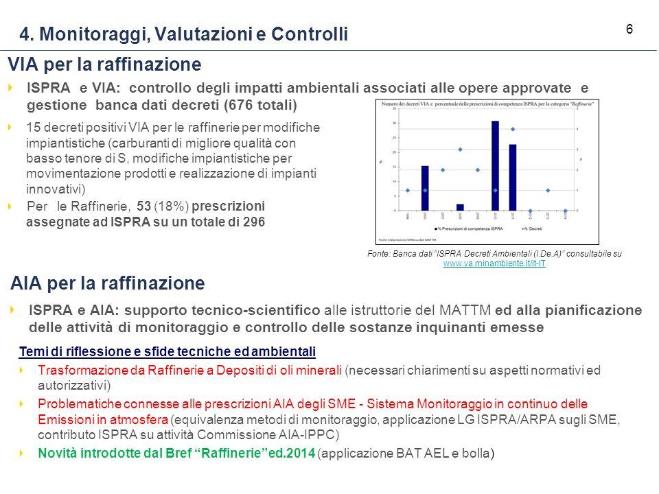 6 4. Monitoraggi, Valutazioni e Controlli 15 decreti positivi VIA per le raffinerie per modifiche impiantistiche (carburanti di migliore qualità con b
