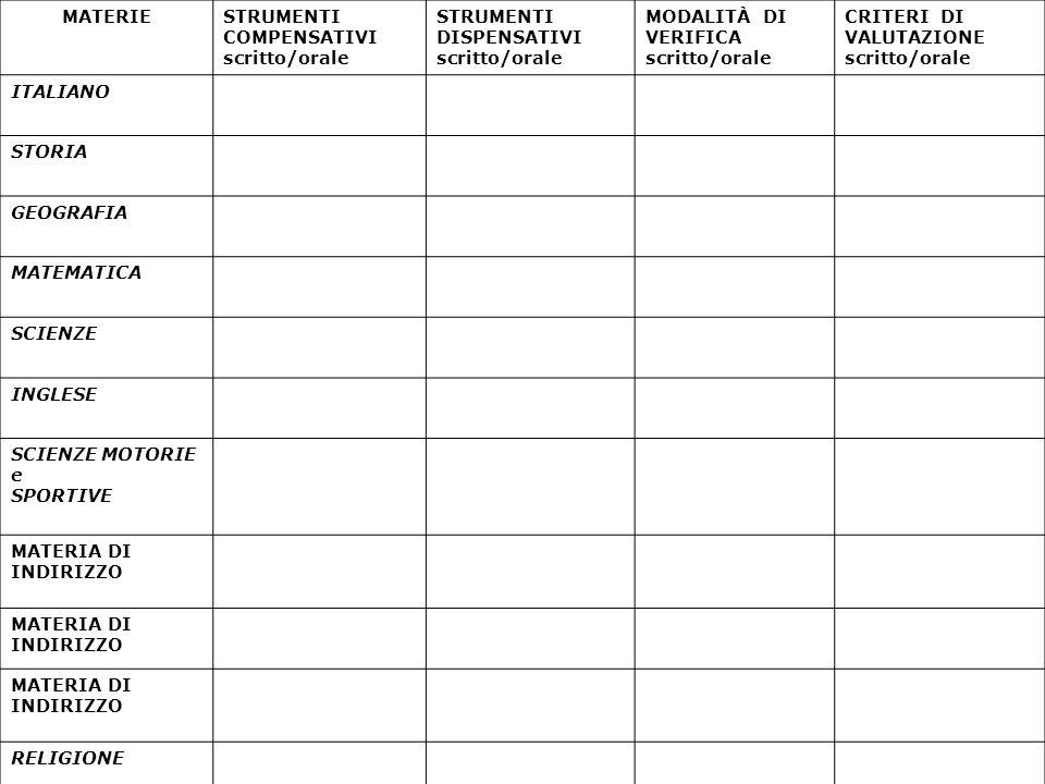 MATERIESTRUMENTI COMPENSATIVI scritto/orale STRUMENTI DISPENSATIVI scritto/orale MODALITÀ DI VERIFICA scritto/orale CRITERI DI VALUTAZIONE scritto/orale ITALIANO STORIA GEOGRAFIA MATEMATICA SCIENZE INGLESE SCIENZE MOTORIE e SPORTIVE MATERIA DI INDIRIZZO RELIGIONE