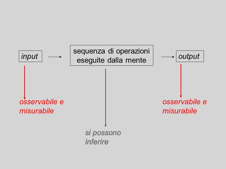 sequenza di operazioni eseguite dalla mente inputoutput osservabile e misurabile osservabile e misurabile