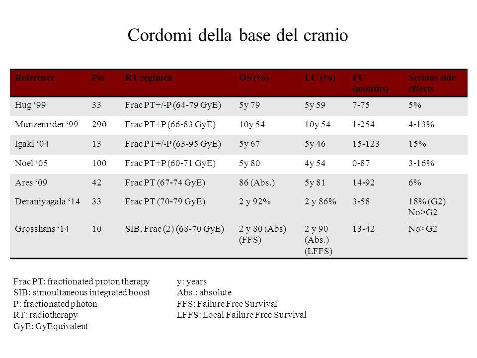 ReferencePtsRT regimenOS (%)LC (%)FU (months) Serious side effects Hug '9933Frac PT+/-P (64-79 GyE)5y 795y 597-755% Munzenrider '99290Frac PT+P (66-83
