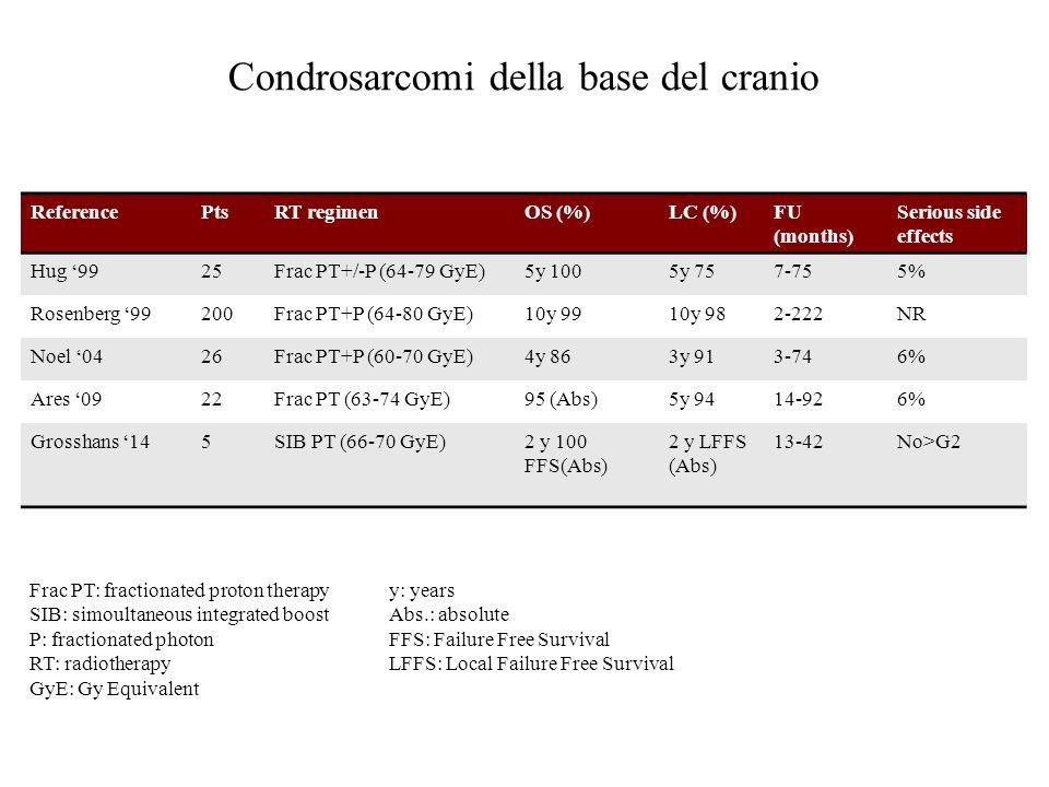 Condrosarcomi della base del cranio ReferencePtsRT regimenOS (%)LC (%)FU (months) Serious side effects Hug '9925Frac PT+/-P (64-79 GyE)5y 1005y 757-755% Rosenberg '99200Frac PT+P (64-80 GyE)10y 9910y 982-222NR Noel '0426Frac PT+P (60-70 GyE)4y 863y 913-746% Ares '0922Frac PT (63-74 GyE)95 (Abs)5y 9414-926% Grosshans '145SIB PT (66-70 GyE)2 y 100 FFS(Abs) 2 y LFFS (Abs) 13-42No>G2 Frac PT: fractionated proton therapy SIB: simoultaneous integrated boost P: fractionated photon RT: radiotherapy GyE: Gy Equivalent y: years Abs.: absolute FFS: Failure Free Survival LFFS: Local Failure Free Survival