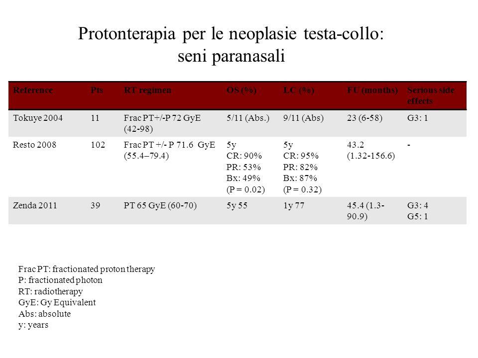 ReferencePtsRT regimenOS (%)LC (%)FU (months)Serious side effects Tokuye 200411Frac PT+/-P 72 GyE (42-98) 5/11 (Abs.)9/11 (Abs)23 (6-58)G3: 1 Resto 20