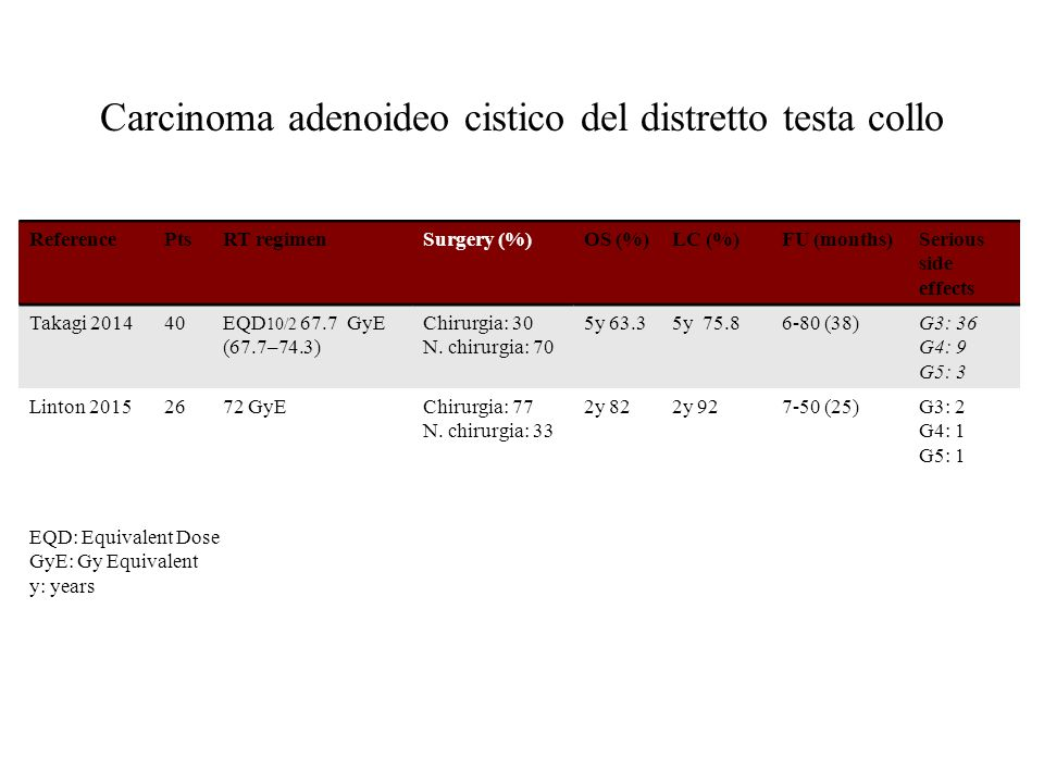 Carcinoma adenoideo cistico del distretto testa collo ReferencePtsRT regimenSurgery (%)OS (%)LC (%)FU (months)Serious side effects Takagi 201440EQD 10