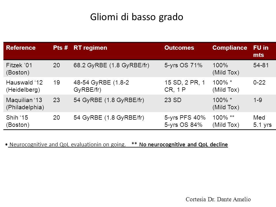 ReferencePts #RT regimenOutcomesComplianceFU in mts Fitzek '01 (Boston) 2068.2 GyRBE (1.8 GyRBE/fr)5-yrs OS 71%100% (Mild Tox) 54-81 Hauswald '12 (Hei