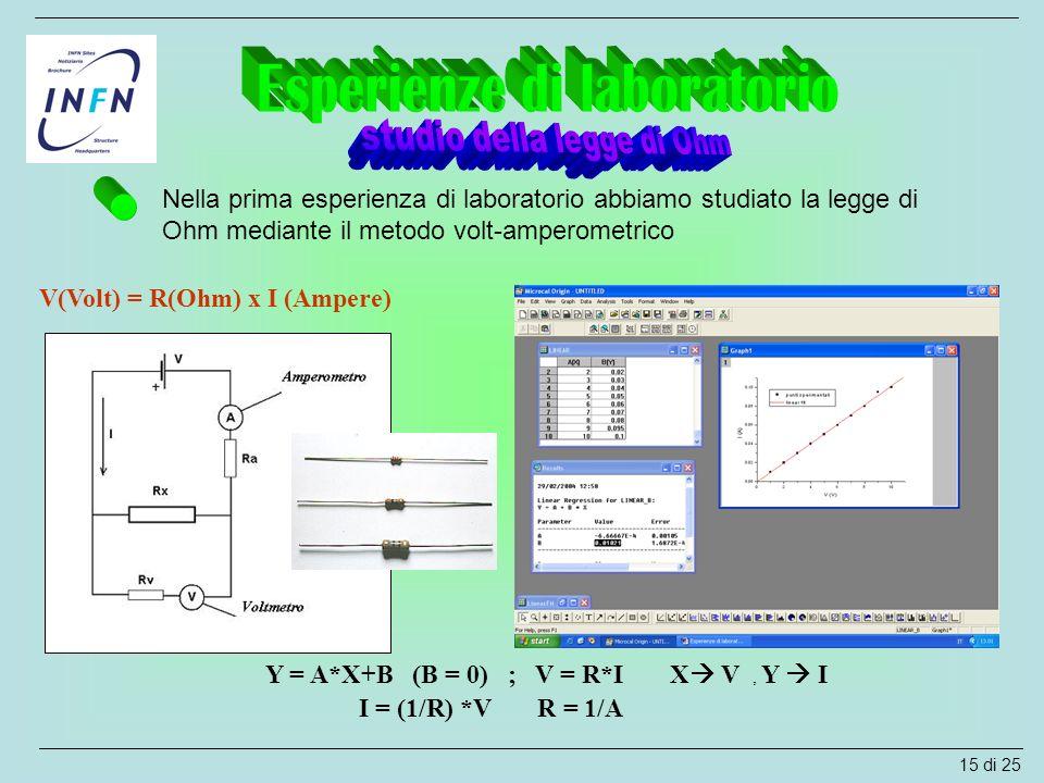 Nella prima esperienza di laboratorio abbiamo studiato la legge di Ohm mediante il metodo volt-amperometrico Y = A*X+B (B = 0) ; V = R*I X  V, Y  I
