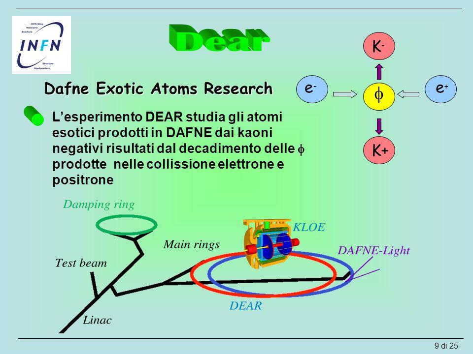 Dafne Exotic Atoms Research  e-e- e+e+ K+ K-K- L'esperimento DEAR studia gli atomi esotici prodotti in DAFNE dai kaoni negativi risultati dal decadim