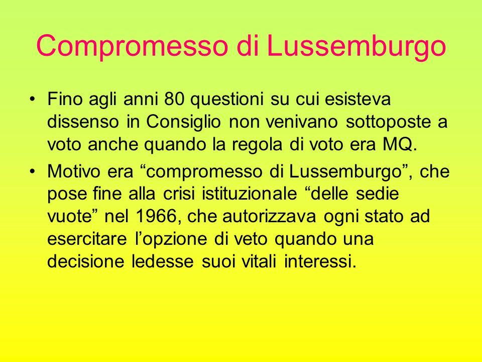 Compromesso di Lussemburgo Fino agli anni 80 questioni su cui esisteva dissenso in Consiglio non venivano sottoposte a voto anche quando la regola di voto era MQ.