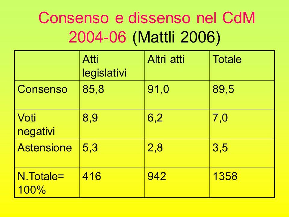 Consenso e dissenso nel CdM 2004-06 (Mattli 2006) Atti legislativi Altri attiTotale Consenso85,891,089,5 Voti negativi 8,96,27,0 Astensione5,32,83,5 N.Totale= 100% 4169421358