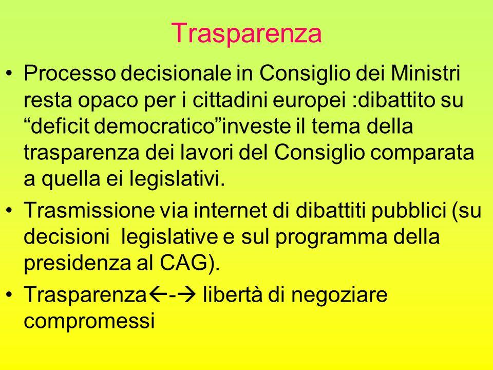 Trasparenza Processo decisionale in Consiglio dei Ministri resta opaco per i cittadini europei :dibattito su deficit democratico investe il tema della trasparenza dei lavori del Consiglio comparata a quella ei legislativi.