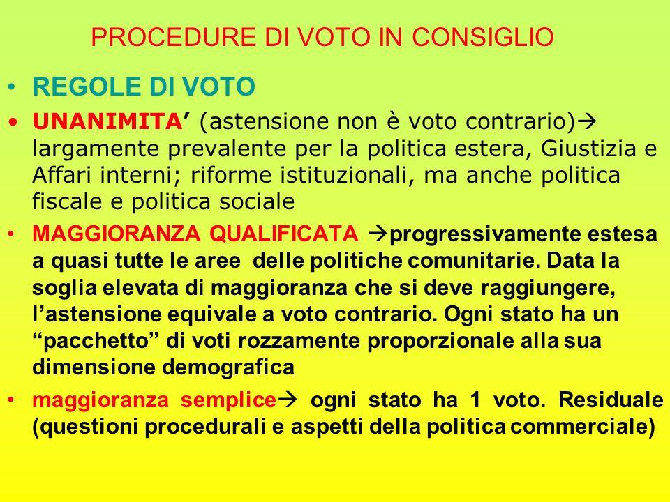 PROCEDURE DI VOTO IN CONSIGLIO REGOLE DI VOTO UNANIMITA' (astensione non è voto contrario)  largamente prevalente per la politica estera, Giustizia e