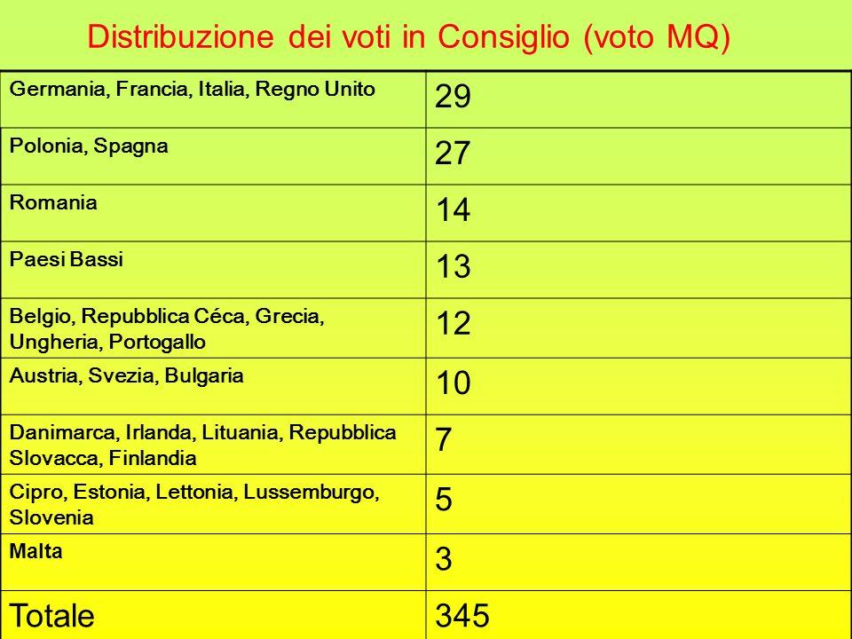 Distribuzione dei voti in Consiglio (voto MQ) Germania, Francia, Italia, Regno Unito 29 Polonia, Spagna 27 Romania 14 Paesi Bassi 13 Belgio, Repubblic