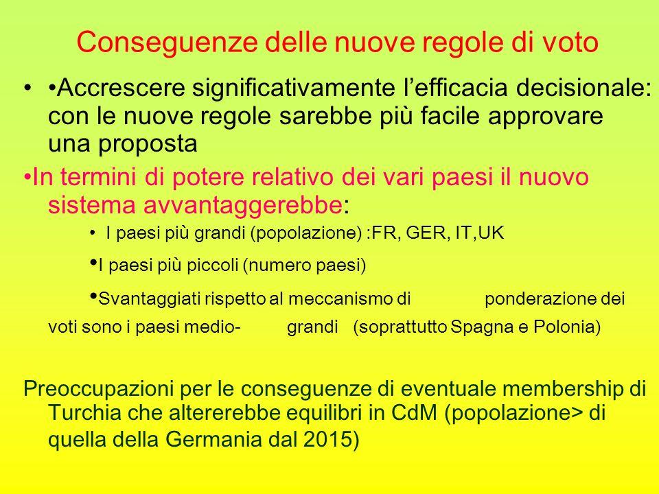 Le regole di voto di Lisbona Le regole di voto varate a Nizza restano in vigore fino al 2014 Fino al 2017 uno stato membro può richiedere che si voti secondo le regole di Nizza Gli stati che formano la minoranza in una procedura di VMQ possono richiedere che la decisone sia rimandata e che la proposta di legge sia riesaminata