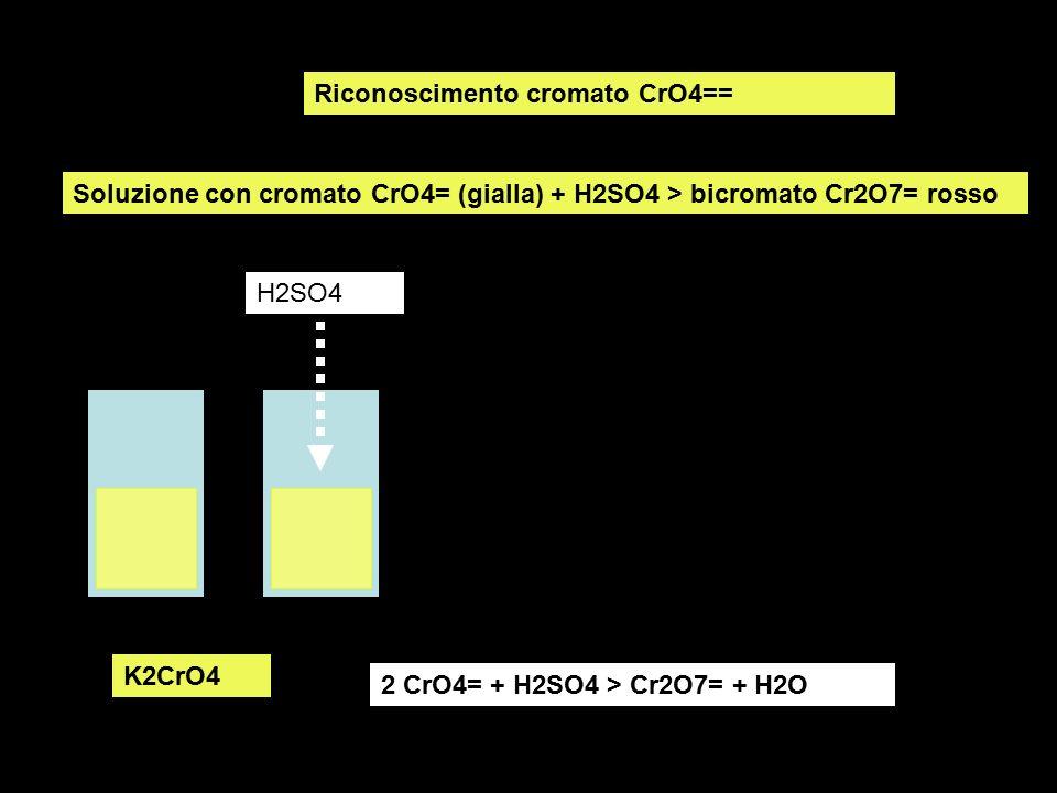 Riconoscimento cromato CrO4== Soluzione con cromato CrO4= (gialla) + H2SO4 > bicromato Cr2O7= rosso K2CrO4 H2SO4 2 CrO4= + H2SO4 > Cr2O7= + H2O