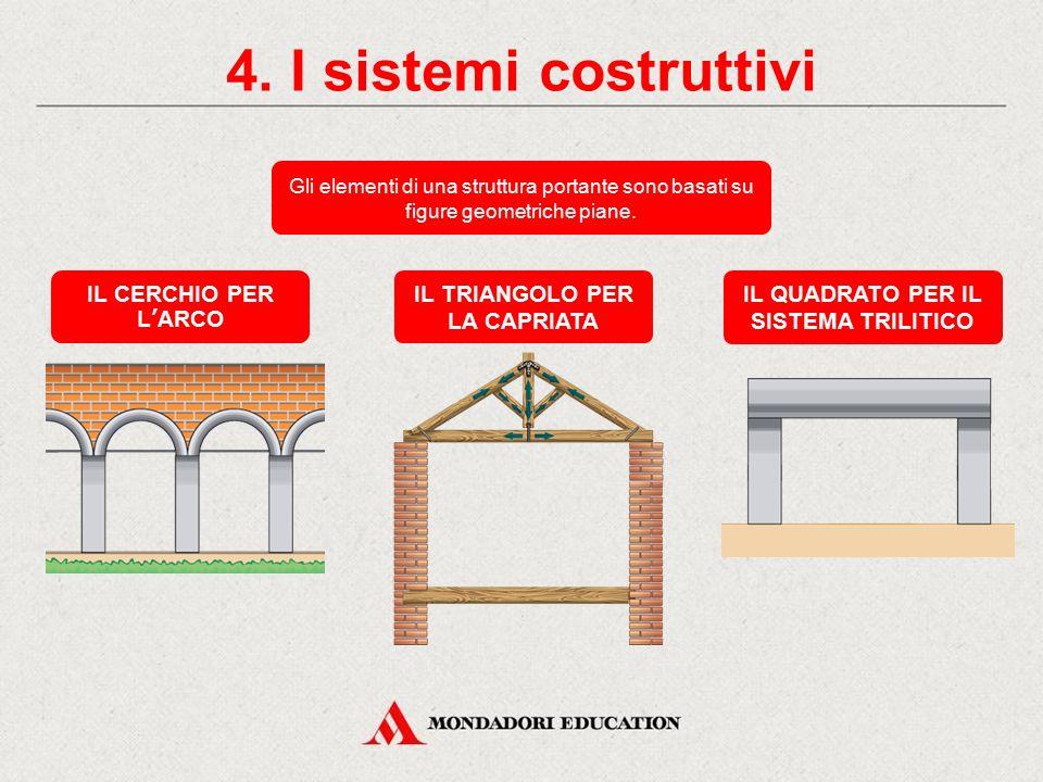 3. La struttura degli edifici Compressione Trazione Flessione Taglio La struttura è sottoposta a due forze convergenti che la schiacciano fino alla ro