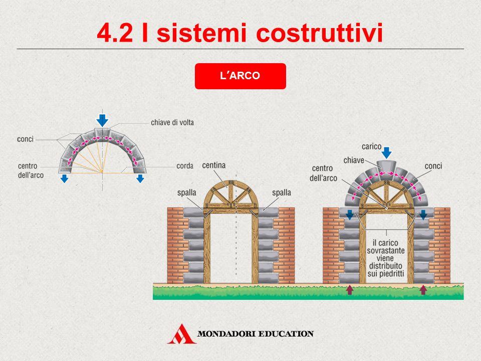 4.1 I sistemi costruttivi IL SISTEMA TRILITICO L'insieme composto da travi e pilastri costituisce il SOLAIO, la struttura portante degli edifici conte