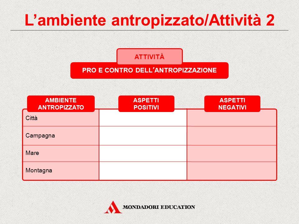 PRO E CONTRO DELL'ANTROPIZZAZIONE ATTIVITÀ Per ogni tipo di ambiente elencato nella tabella, scrivi gli aspetti positivi e quelli negativi dell'antrop