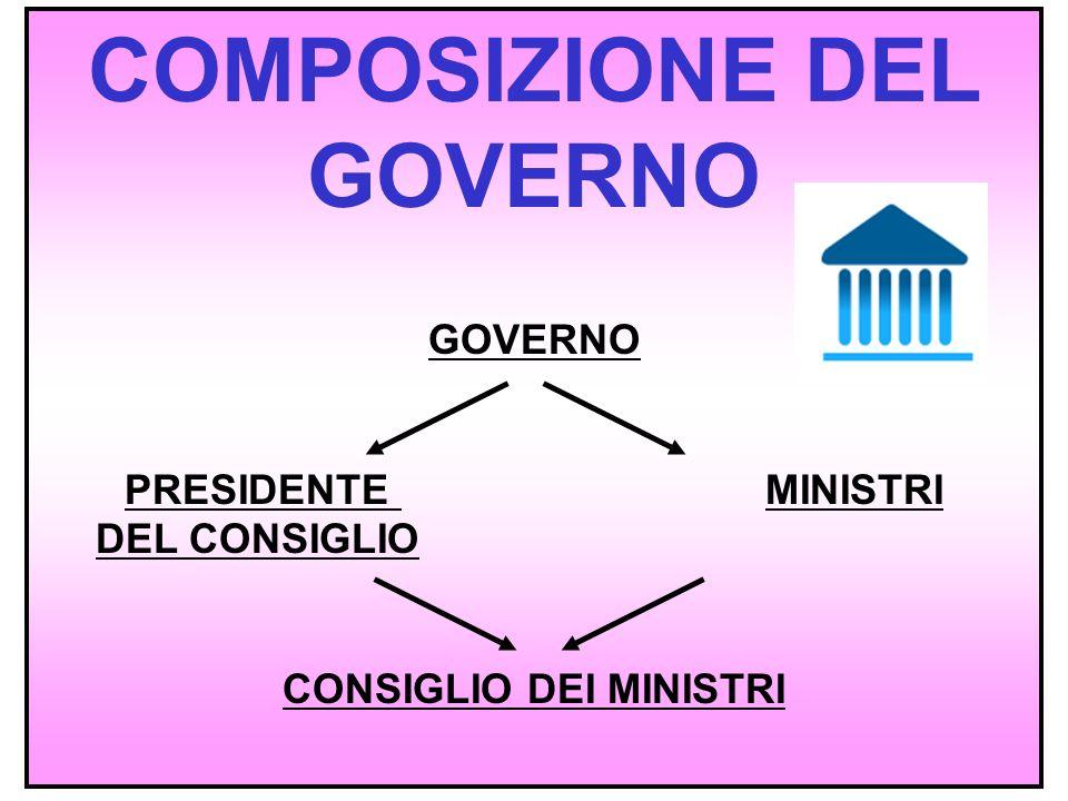 2 COMPOSIZIONE DEL GOVERNO GOVERNO PRESIDENTE MINISTRI DEL CONSIGLIO CONSIGLIO DEI MINISTRI