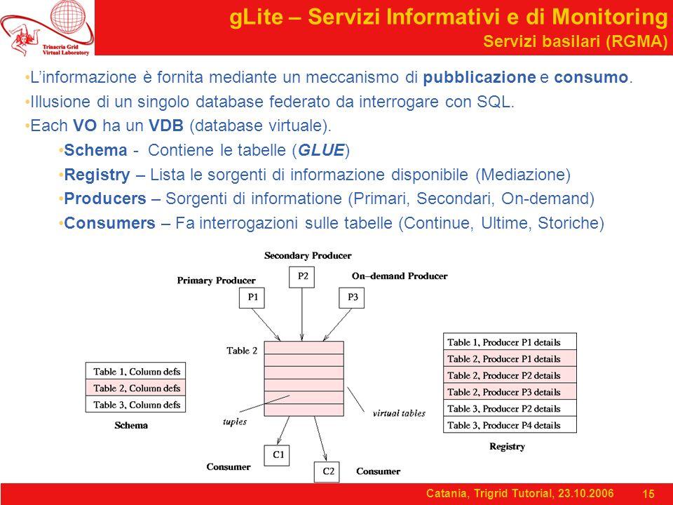 Catania, Trigrid Tutorial, 23.10.2006 15 gLite – Servizi Informativi e di Monitoring Servizi basilari (RGMA) L'informazione è fornita mediante un meccanismo di pubblicazione e consumo.