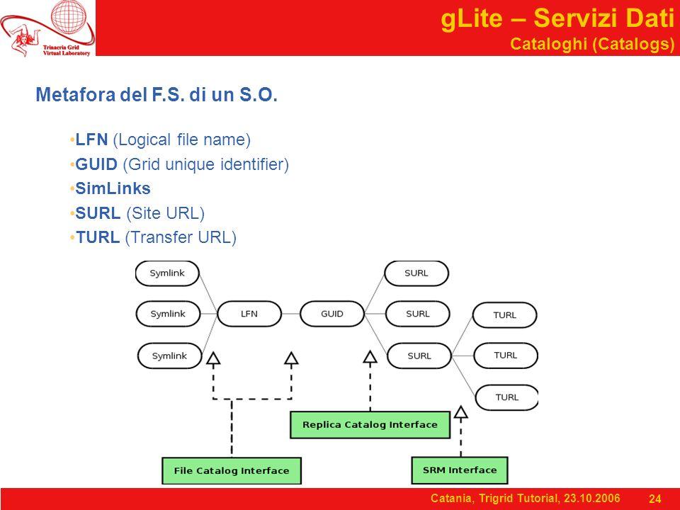 Catania, Trigrid Tutorial, 23.10.2006 24 gLite – Servizi Dati Cataloghi (Catalogs) Metafora del F.S.