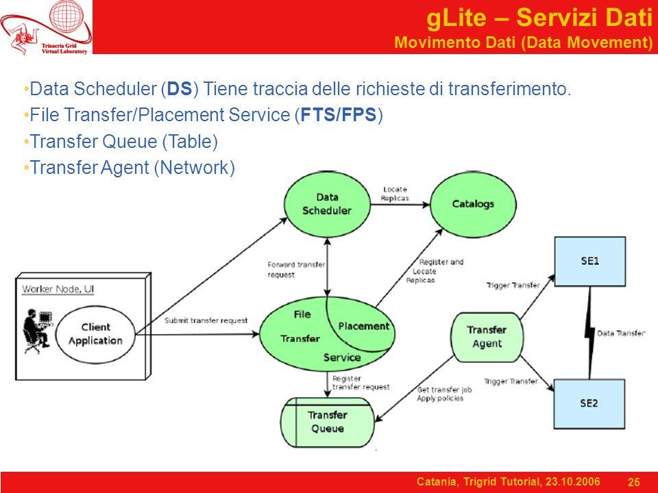 Catania, Trigrid Tutorial, 23.10.2006 25 gLite – Servizi Dati Movimento Dati (Data Movement) Data Scheduler (DS) Tiene traccia delle richieste di transferimento.