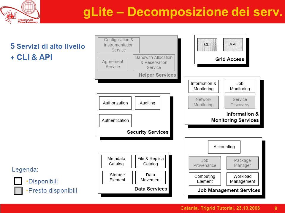 Catania, Trigrid Tutorial, 23.10.2006 8 gLite – Decomposizione dei serv. 5 Servizi di alto livello + CLI & API Legenda: Disponibili Presto disponibili