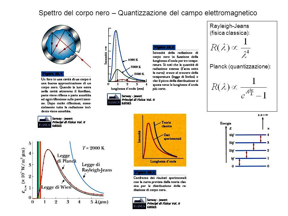 Spettro del corpo nero – Quantizzazione del campo elettromagnetico Rayleigh-Jeans (fisica classica): Planck (quantizzazione):