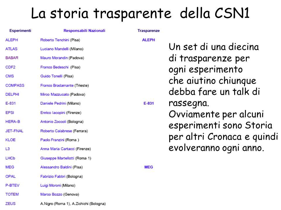La storia trasparente della CSN1 Un set di una diecina di trasparenze per ogni esperimento che aiutino chiunque debba fare un talk di rassegna.