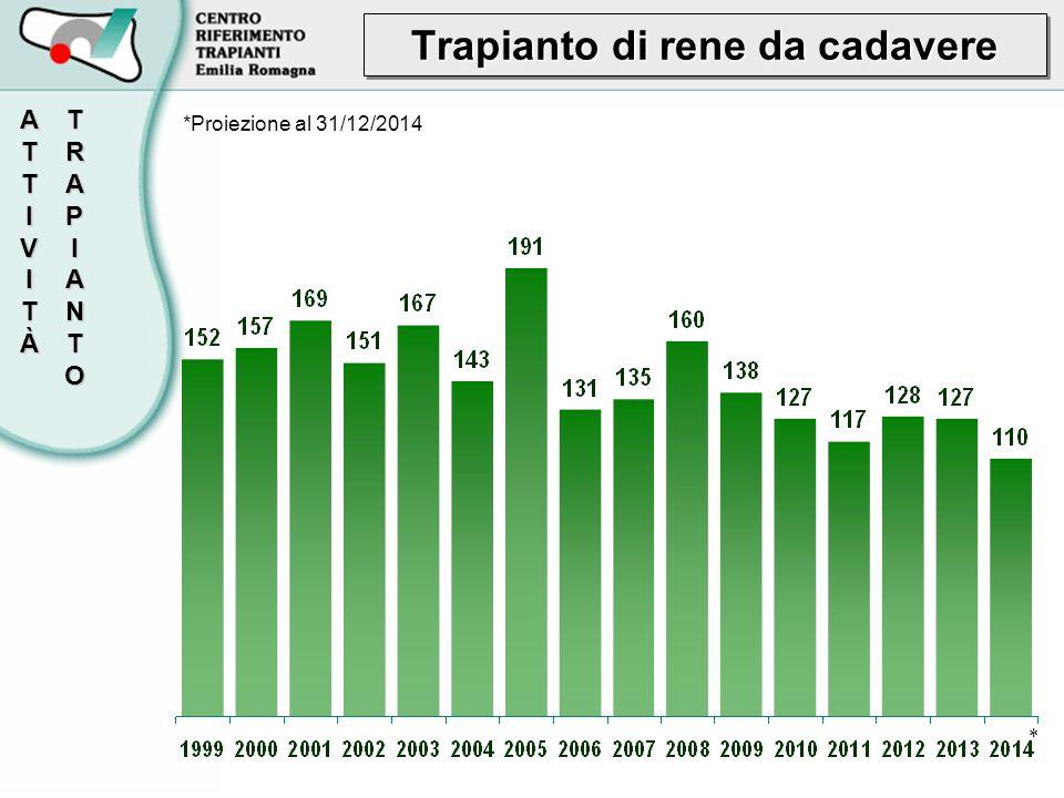 Trapianto di rene da cadavere TRAPIANTOATTIVITÀ *Proiezione al 31/12/2014 *