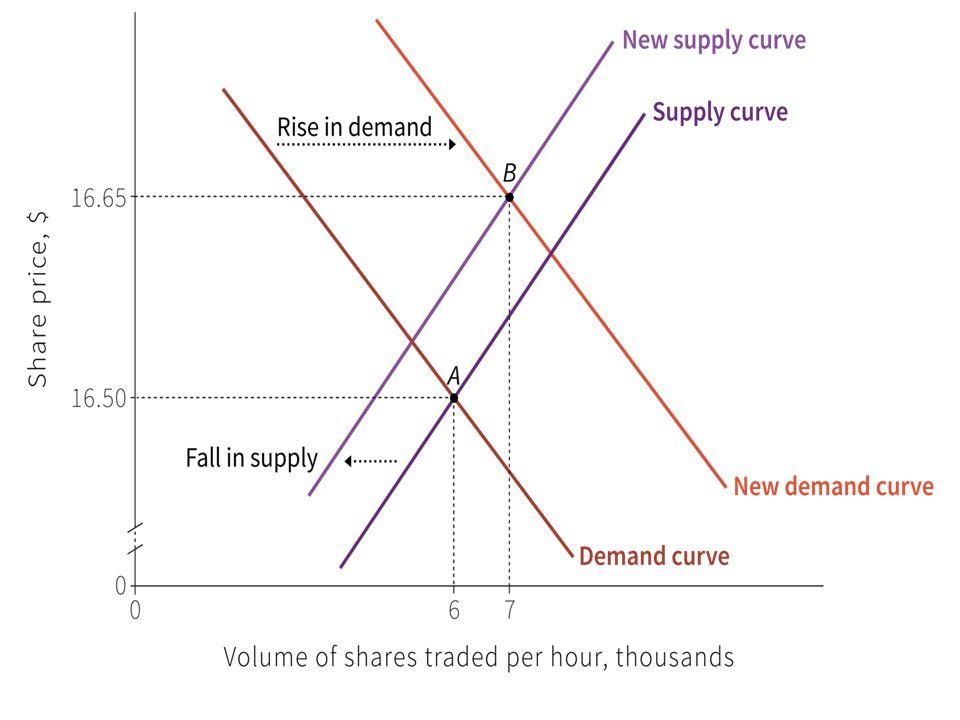 Good news: ↑D e ↓S P ↑ e Q dipende da quale si sposta di + (qui ↑) Continous double auction: ask price (vendita) e bid price (acquisti) Constantly changing equilibrium