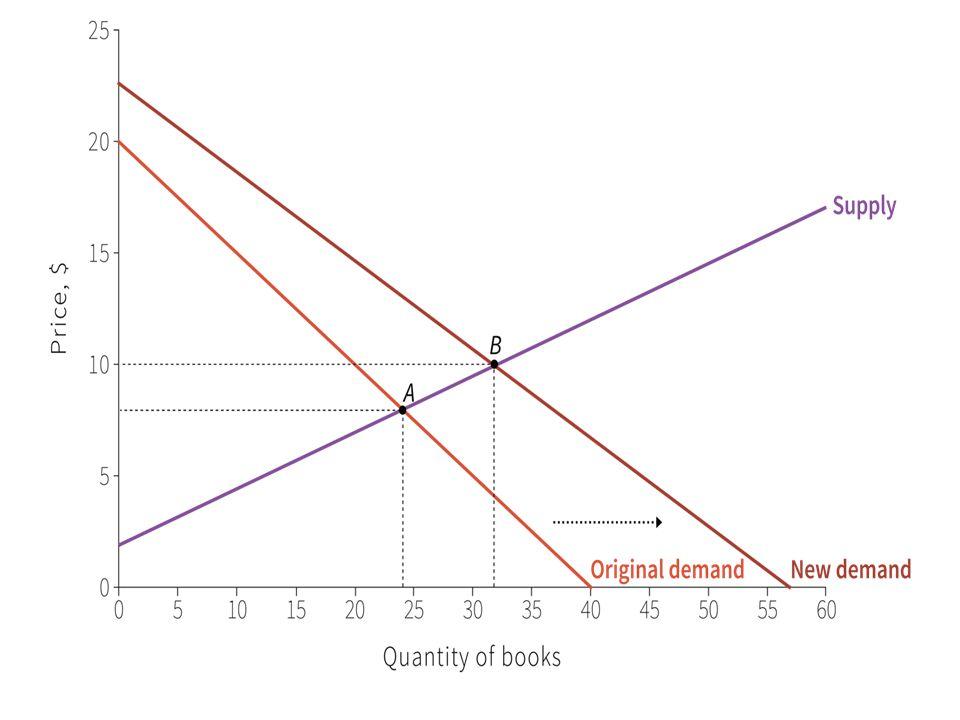 ∆ nelle preferenze ↑ D (spostamento vs dx) Per ogni P, ↑ Q domandata S nn si sposta Nel nuovo eq ↑ P e Q