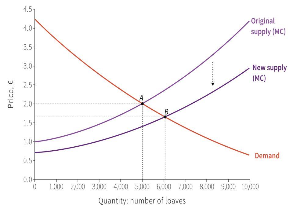 ∆ tecnologico (↓ MC) ↑ S (spostamento vs dx) Per ogni P, ↑ Q offerta D nn si sposta Nel nuovo eq ↑ Q e ↓ P