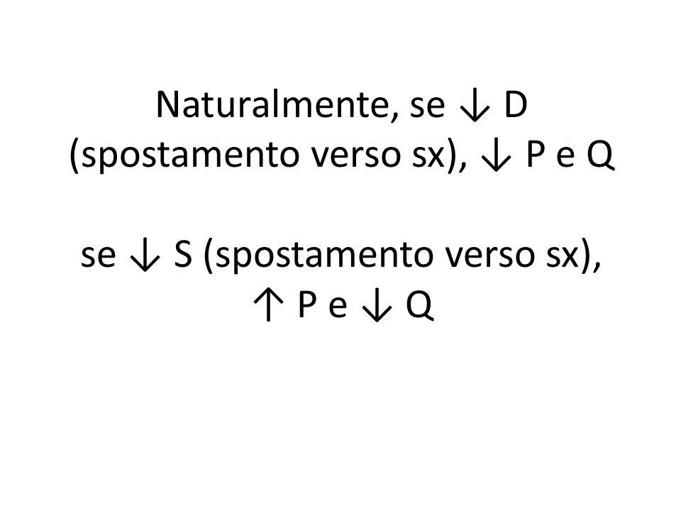 Naturalmente, se ↓ D (spostamento verso sx), ↓ P e Q se ↓ S (spostamento verso sx), ↑ P e ↓ Q