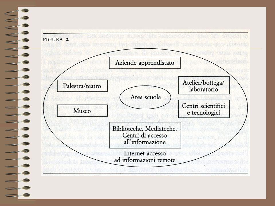 Cognitivismo / information processing (IP) Mappe concettuali Preconoscenze e comprensione significativa metacognizione