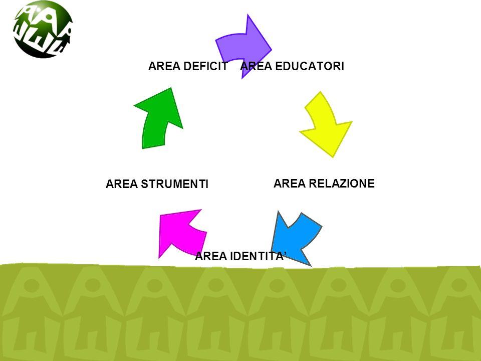 AREA EDUCATORI AREA RELAZIONE AREA IDENTITA' AREA STRUMENTI AREA DEFICIT