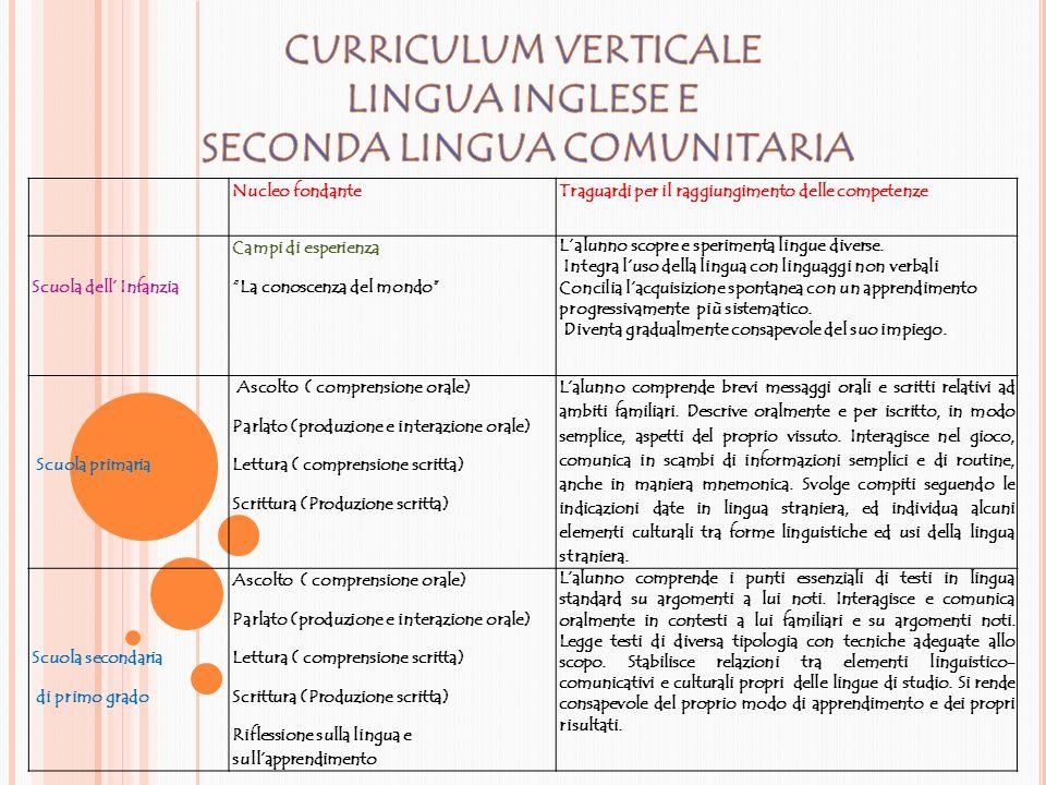 """Nucleo fondanteTraguardi per il raggiungimento delle competenze Scuola dell' Infanzia Campi di esperienza """"I discorsi e le parole"""" L'alunno comunica e"""