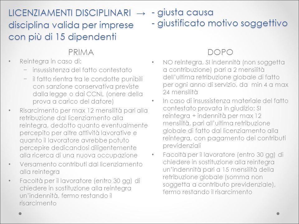 LICENZIAMENTI DISCIPLINARI → disciplina valida per imprese con più di 15 dipendenti PRIMA DOPO Reintegra in caso di: −insussistenza del fatto contesta