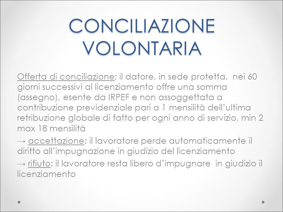 CONCILIAZIONE VOLONTARIA Offerta di conciliazione: il datore, in sede protetta, nei 60 giorni successivi al licenziamento offre una somma (assegno), e