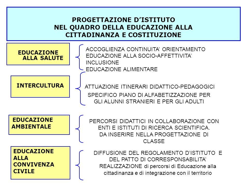 PROGETTAZIONE D'ISTITUTO NEL QUADRO DELLA EDUCAZIONE ALLA CITTADINANZA E COSTITUZIONE EDUCAZIONE ALLA SALUTE INTERCULTURA EDUCAZIONE AMBIENTALE EDUCAZIONE ALLA CONVIVENZA CIVILE ACCOGLIENZA CONTINUITA' ORIENTAMENTO EDUCAZIONE ALLA SOCIO-AFFETTIVITA' INCLUSIONE EDUCAZIONE ALIMENTARE ATTUAZIONE ITINERARI DIDATTICO-PEDAGOGICI SPECIFICO PIANO DI ALFABETIZZAZIONE PER GLI ALUNNI STRANIERI E PER GLI ADULTI PERCORSI DIDATTICI IN COLLABORAZIONE CON ENTI E ISTITUTI DI RICERCA SCIENTIFICA.