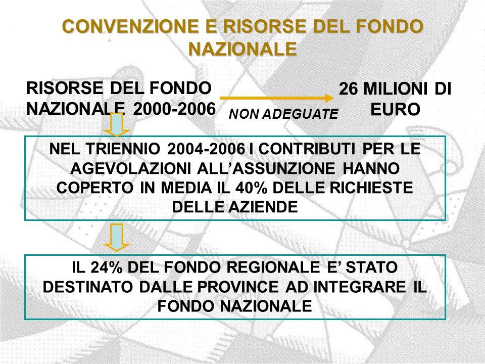 CONVENZIONE E RISORSE DEL FONDO NAZIONALE RISORSE DEL FONDO NAZIONALE 2000-2006 26 MILIONI DI EURO NEL TRIENNIO 2004-2006 I CONTRIBUTI PER LE AGEVOLAZIONI ALL'ASSUNZIONE HANNO COPERTO IN MEDIA IL 40% DELLE RICHIESTE DELLE AZIENDE IL 24% DEL FONDO REGIONALE E' STATO DESTINATO DALLE PROVINCE AD INTEGRARE IL FONDO NAZIONALE NON ADEGUATE