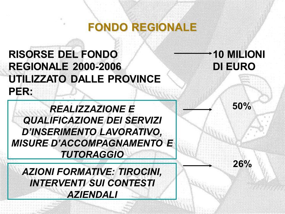 FONDO REGIONALE RISORSE DEL FONDO REGIONALE 2000-2006 UTILIZZATO DALLE PROVINCE PER: REALIZZAZIONE E QUALIFICAZIONE DEI SERVIZI D'INSERIMENTO LAVORATIVO, MISURE D'ACCOMPAGNAMENTO E TUTORAGGIO AZIONI FORMATIVE: TIROCINI, INTERVENTI SUI CONTESTI AZIENDALI 10 MILIONI DI EURO 50% 26%