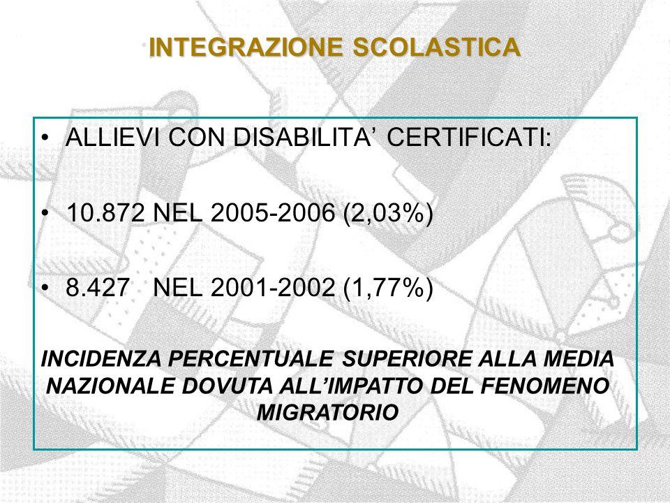 INTEGRAZIONE SCOLASTICA ALLIEVI CON DISABILITA' CERTIFICATI: 10.872 NEL 2005-2006 (2,03%) 8.427 NEL 2001-2002 (1,77%) INCIDENZA PERCENTUALE SUPERIORE ALLA MEDIA NAZIONALE DOVUTA ALL'IMPATTO DEL FENOMENO MIGRATORIO