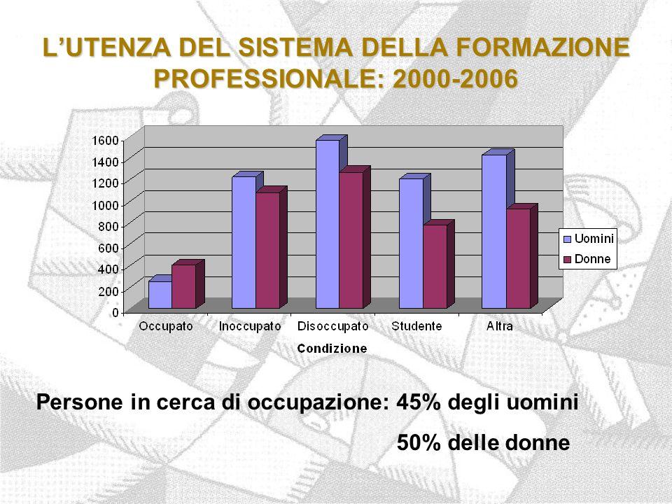 L'UTENZA DEL SISTEMA DELLA FORMAZIONE PROFESSIONALE: 2000-2006 Persone in cerca di occupazione: 45% degli uomini 50% delle donne